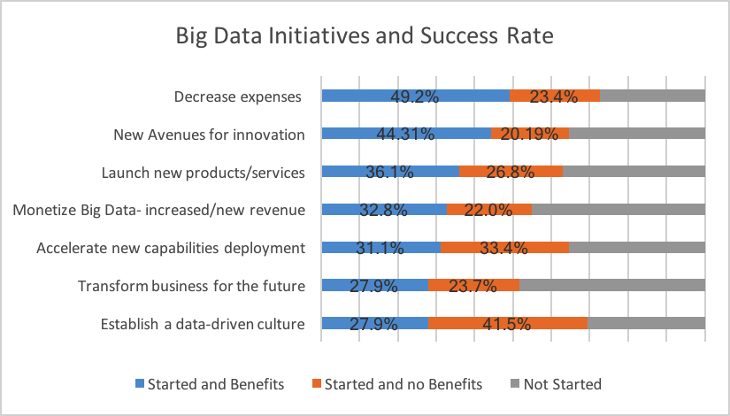 Big Data Has Been a Big Success - figure 2